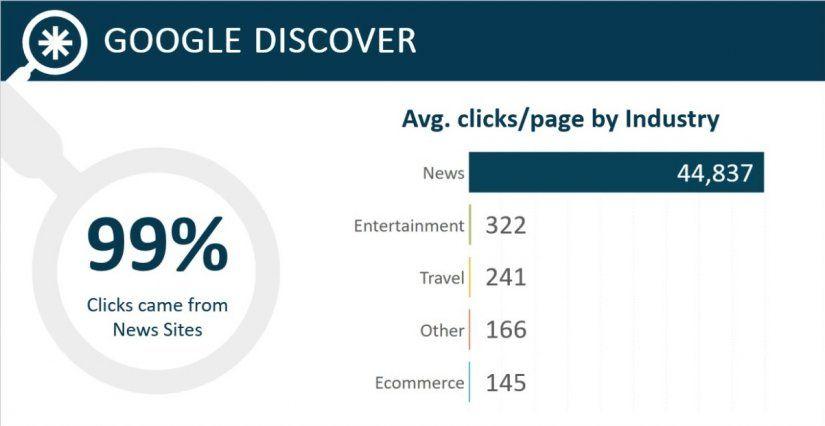 Estadísticas de Google Discover 1.