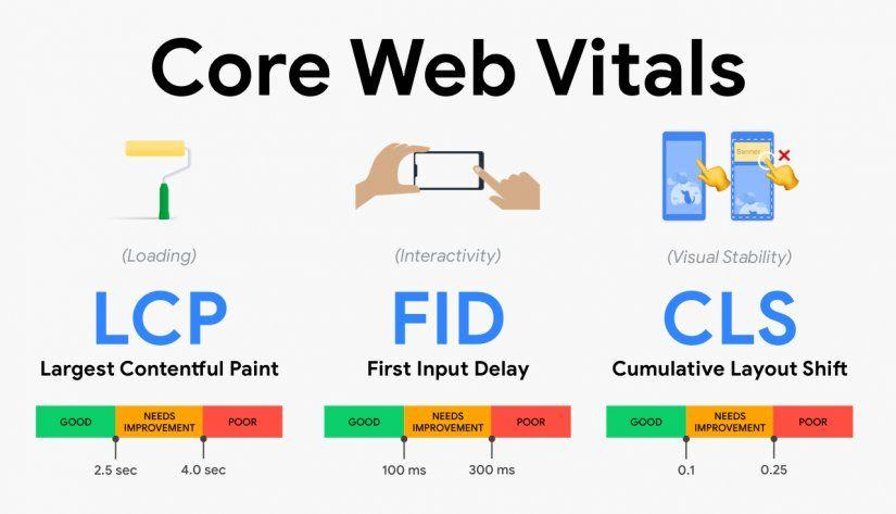 Entender sobre Core Web Vitals te permitirá optimizar la performance de tu medio digital. Tomate unos minutos para llegar al final de esta lectura, lo agradecerás.