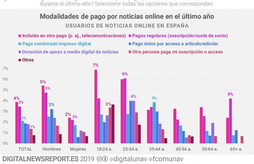 Digital News Report Estadística