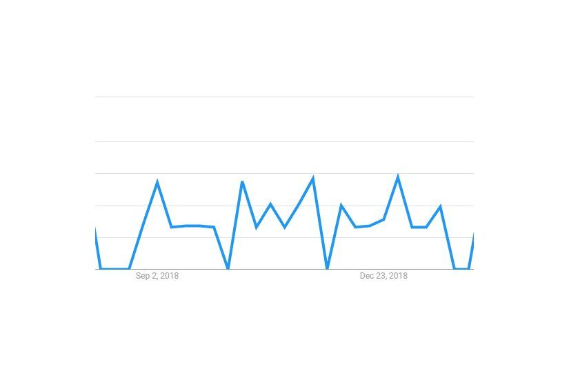 Estadística de Google Trends.
