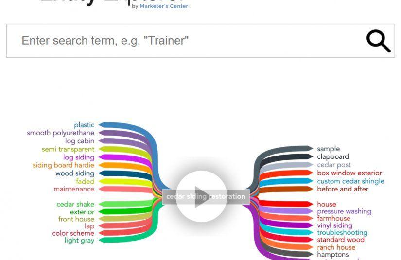 Entity Explorer: Mira entidades relacionadas en tu artículo