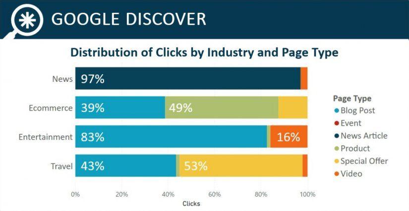 Estadísticas Google Discover 2