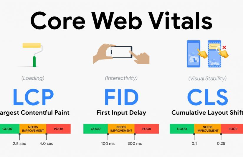 Entender sobre Core Web Vitals te permitirá optimizar la performance de tu medio digital. Tomate unos minutos para llegar al final de esta lectura