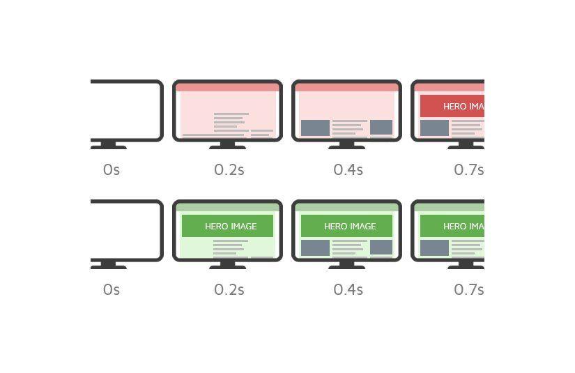 Entiende todo sobre Core Web Vitals y optimiza la performance de tu medio digital.